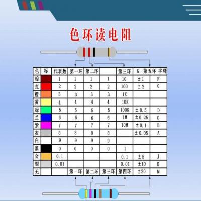 识别色环电阻的简单方法【小口诀】